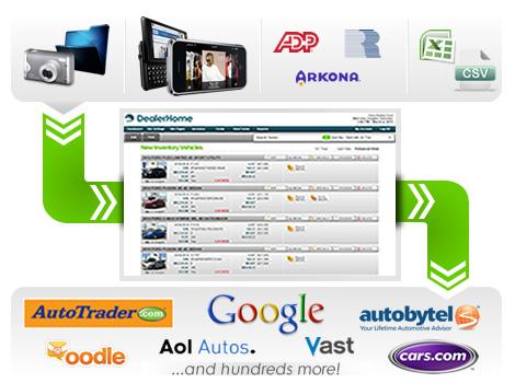 Inventory Management Dealer Technology Solutions Dealership Dms
